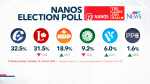 Nanos breaks down the latest polling