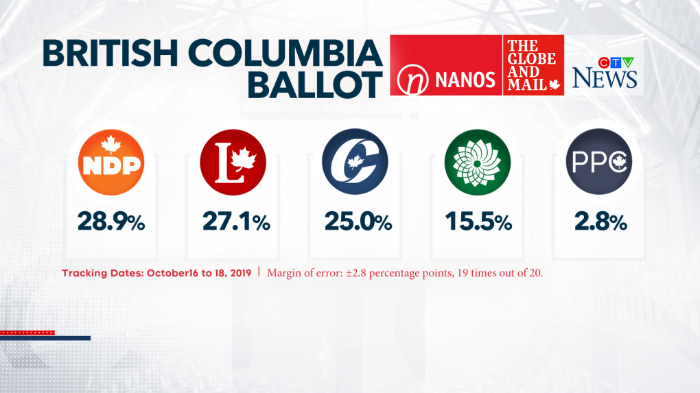 New poll shows nail-biting race in B.C., Bloc surging in Quebec