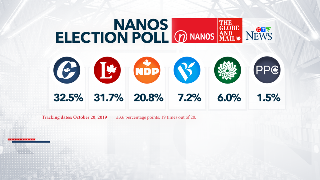 Election 2019: Liberals, Conservatives deadlocked in final Nanos poll
