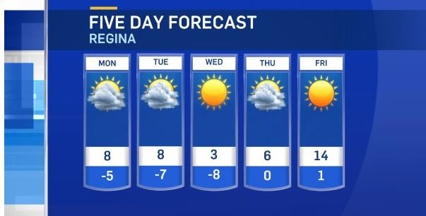 Here is Regina's Election Day forecast
