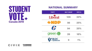 Canadian students elected a Liberal Party minority in a simulated election on Oct. 21, 2019. (Student Vote Canada)