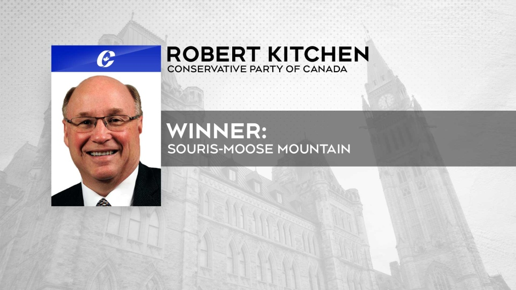 Robert Kitchen to hold onto seat in Souris-Moose Mountain