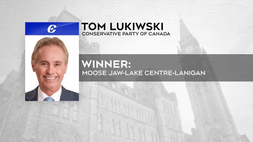 Incumbent Tom Lukiwski holds onto power in Moose Jaw-Lake Centre-Lanigan