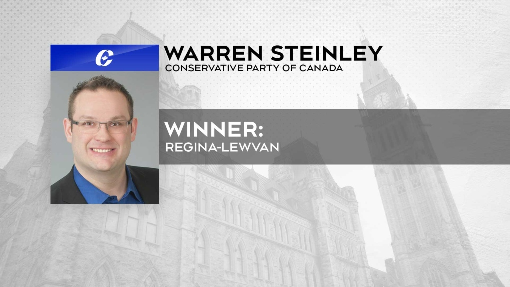 Warren Steinley takes highly contested Regina-Lewvan riding for Conservatives