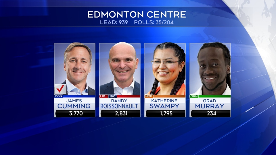 Incumbent Randy Boissonnault lost to Conservative candidate James Cummings in Edmonton Centre.