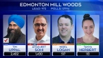 Sohi loses riding in Edmonton