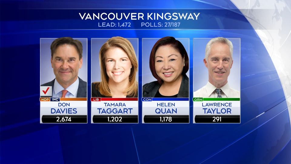 Results for Vancouver Kingsway are shown as of 8:30 p.m. Monday, Oct. 21, 2019.