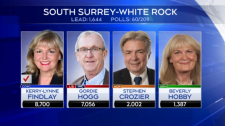 The CTV News decision desk has declared Kerry-Lynne Findlay the winner of South Surrey-White Rock.