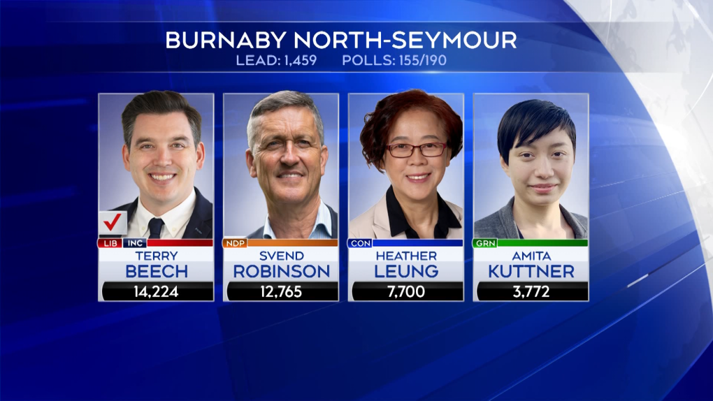 Burnaby North-Seymour: Beech beats Robinson after close race
