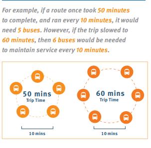 TransLink infographic