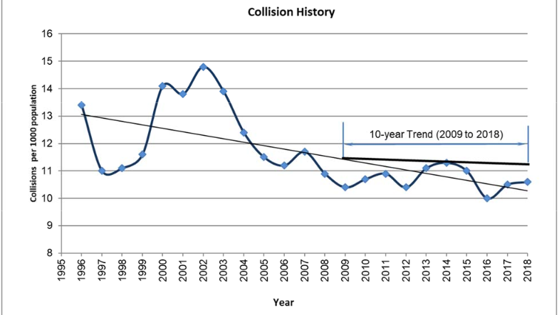 This chart shows the history of collisions per 1,000 people from 1995 to 2018. (Source: Region of Waterloo)