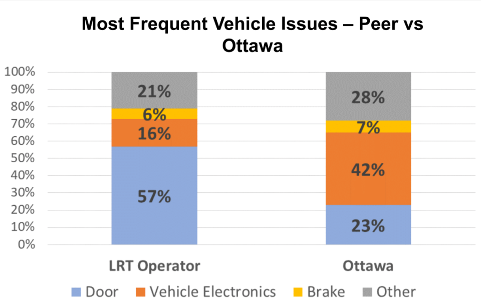 Problems with LRT trains Ottawa vs. other cities