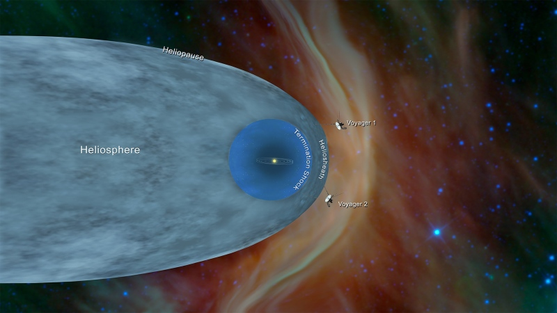 This illustration shows the position of NASA's Voyager 1 and Voyager 2 probes, outside of the heliosphere, a protective bubble created by the Sun that extends well past the orbit of Pluto.  (NASA/JPL-Caltech)