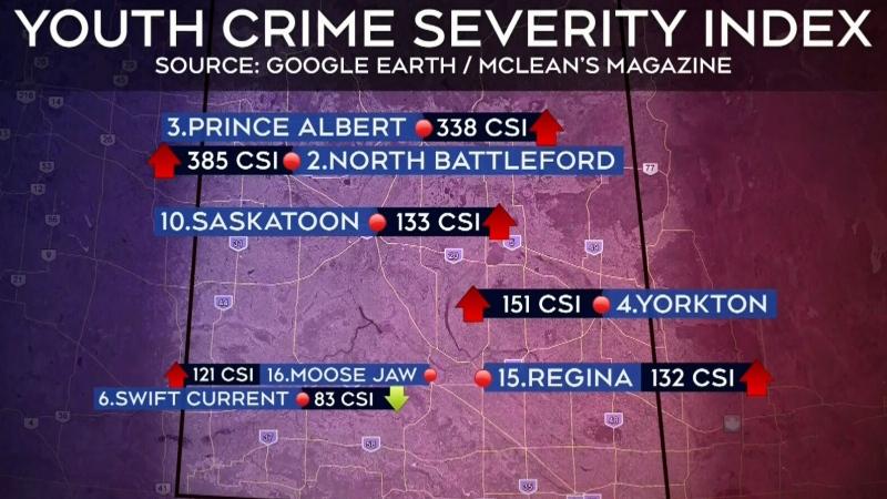 Youth crime up in Regina