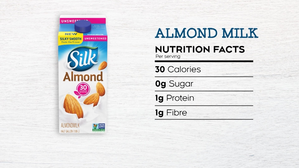 Almond milk is low in protein content and Consumer Reports says the protein quality is poor