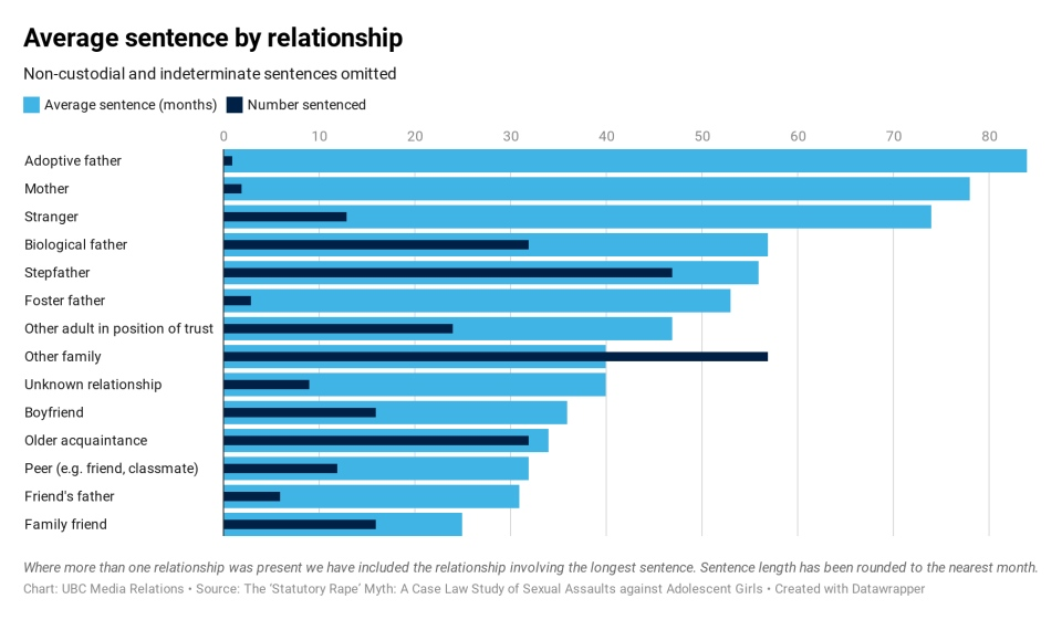 Average sentence by relationship