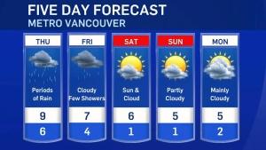 Thursday forecast: Damp and dreary