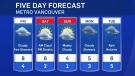 Friday forecast with Ann