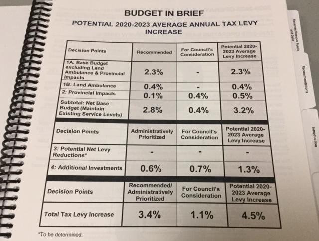 City of London draft budget