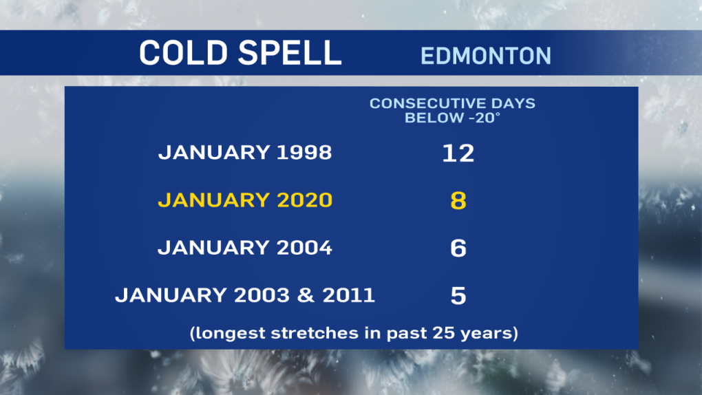 consecutive days below -20 C, Edmonton