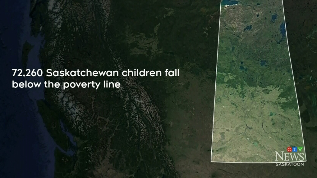 'It's a huge problem': Report shows high child poverty rates in Sask.