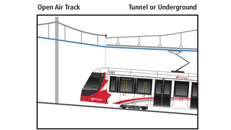 A diagram shows how the cables that power the LRT change from hanging in open-air stations to being fixed to the ceiling inside tunnels and closed stations, like St. Laurent. (City of Ottawa).