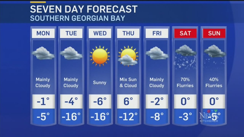 A look ahead at the weather for the work week