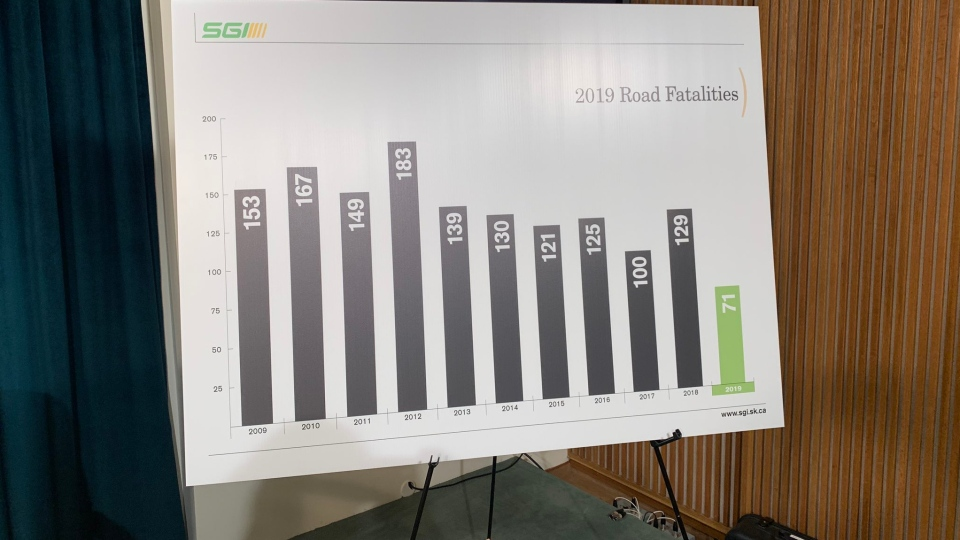 SGI has reported the lowest number of road fatalities since records started in 1950. (Colton Wiens / CTV News Regina)