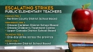 Elementary teachers escalate job action