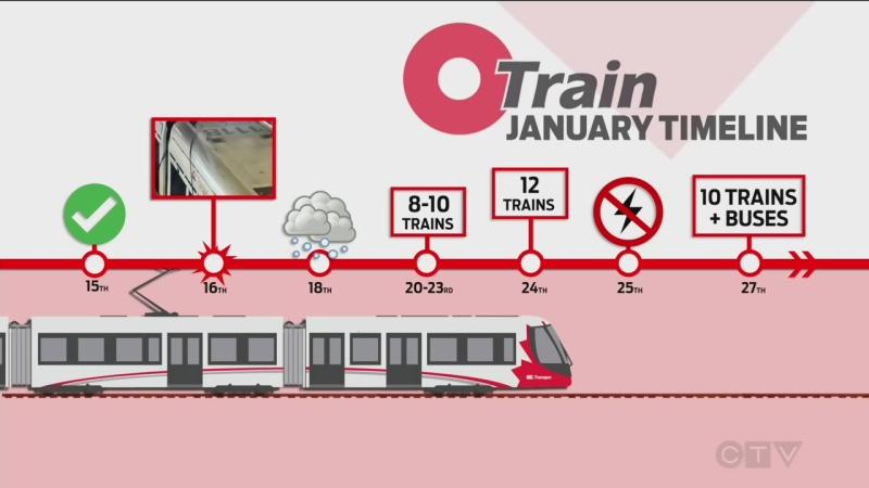 LRT january timeline