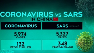 Coronavirus cases in China tops SARS