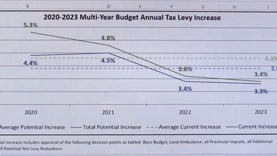 2020-2023 Multi-Year Budget Annual Tax Levy Increase