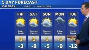 Potential weekend flurries