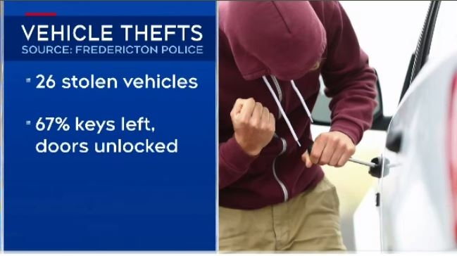 Since Dec. 1 in Fredericton there have been 26 stolen cars and trucks. In 67 per cent -- or 16 of the cases -- the keys were left in the vehicle, with the doors unlocked.
