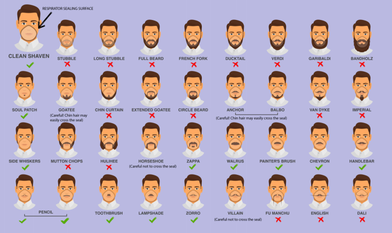 The CDC released this facial hairstyle guide for filtering facepiece respirators on Wednesday, Feb. 26, 2020. (Source: CDC)