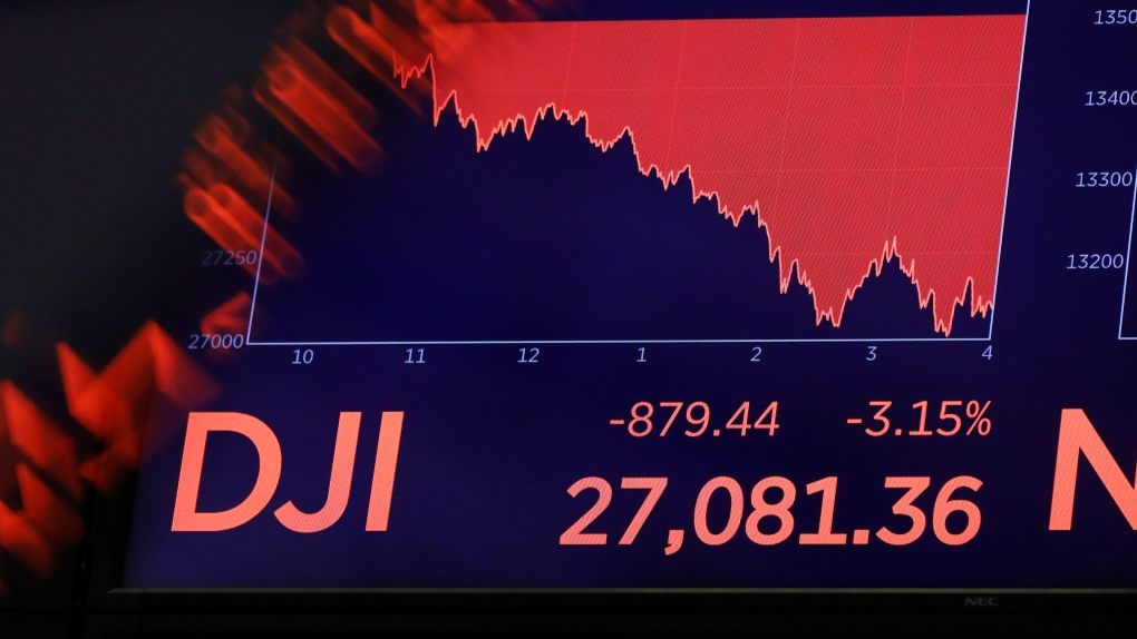 Dow Jones drops nearly 1,200 points | CTV News
