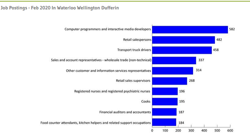 A labour market snapshot for the Waterloo-Wellington area shows unemployment and job listings. (Courtesy: Workforce Planning Board of Waterloo Wellington Dufferin) (March 6, 2020)