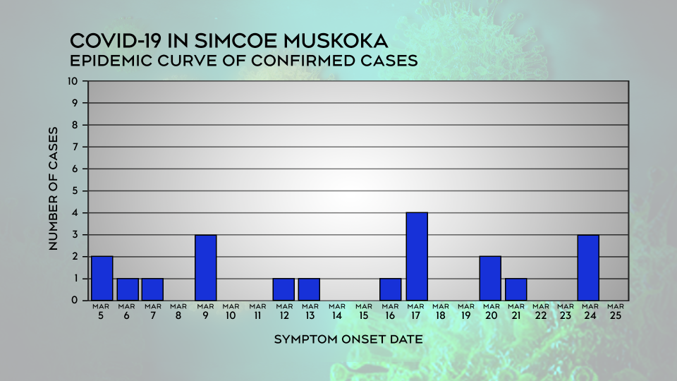 Simcoe Muskoka District Health Unit data for Wed., March 25, 2020.