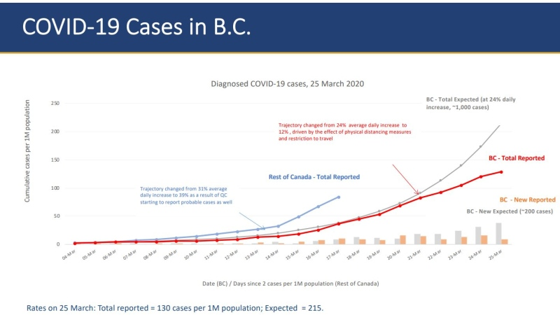 Health officials in B.C. released new modelling data Friday to show the trajectory of COVID-19 in the province. This graph shows that B.C.'s current trajectory (in red) is progressing more slowly than originally expected (shown in grey). (Province of BC handout)