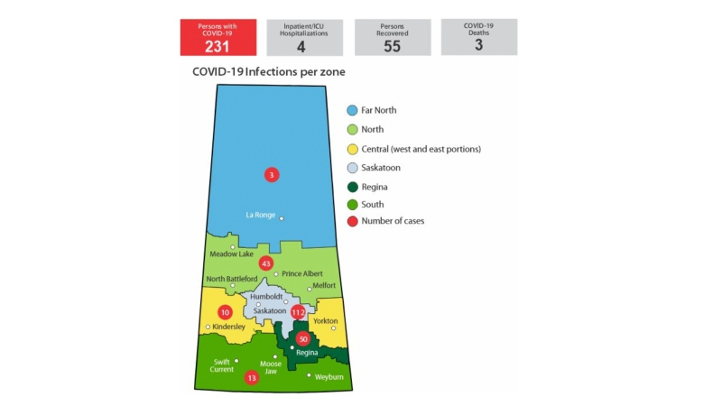 The number of COVID-19 cases by region, as of April 4, 2020. (The Government of Saskatchewan)
