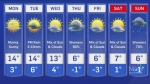 Weather forecast for April 5