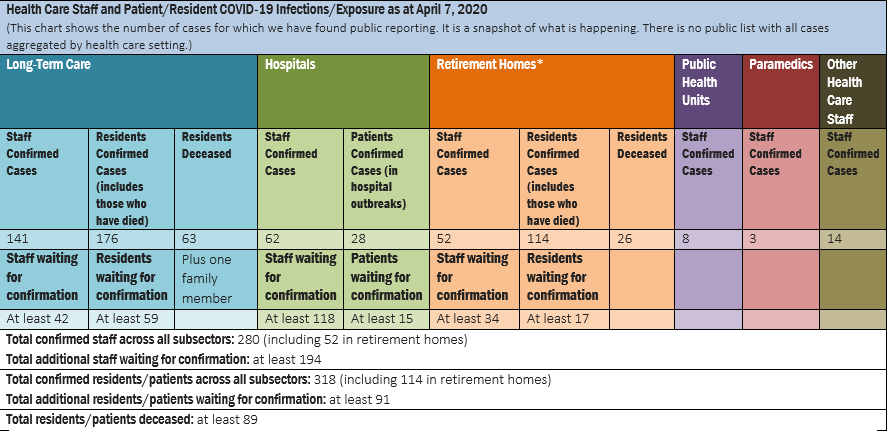 COVID-19 Healthcare Workers Chart provided by the Ontario Health Coalition