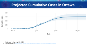 Ottawa Public Health's model looking at projected confirmed cases of COVID-19 in Ottawa (Source: Ottawa Public Health)