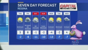 Strong winds in Sask.