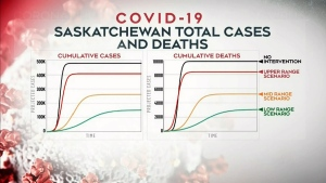 SHA releases COVID-19 projections