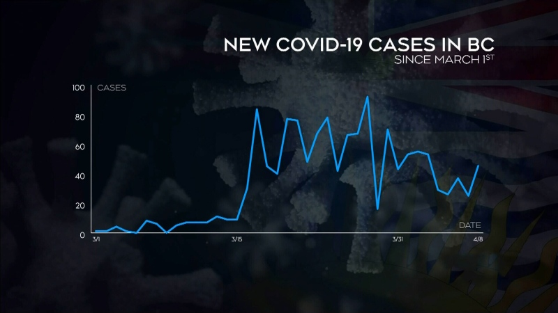 More testing possible with B.C. cases steady