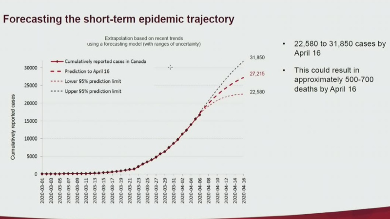 Short-term COVID-19 pandemic projections