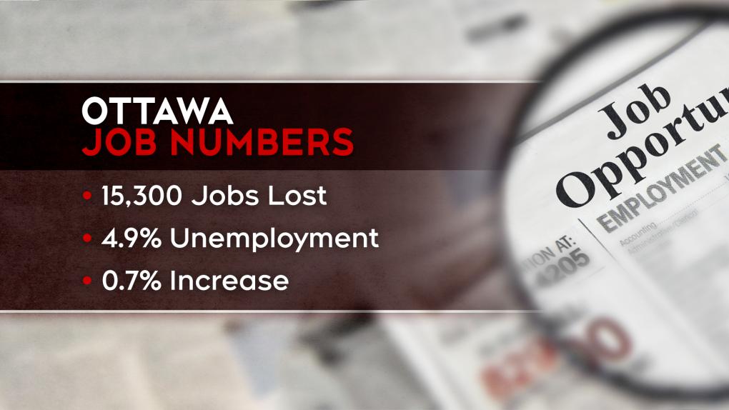 Ottawa Job Numbers