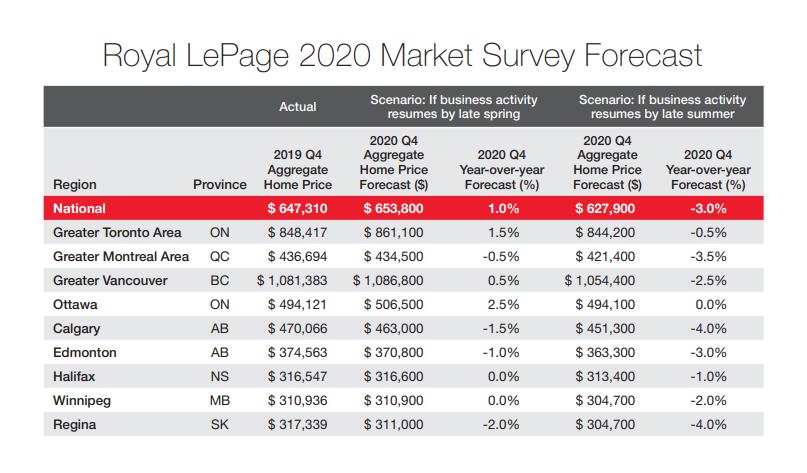 Royal LePage 2020 Market Survey Forecast