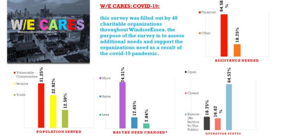 W/E Cares COVID-19